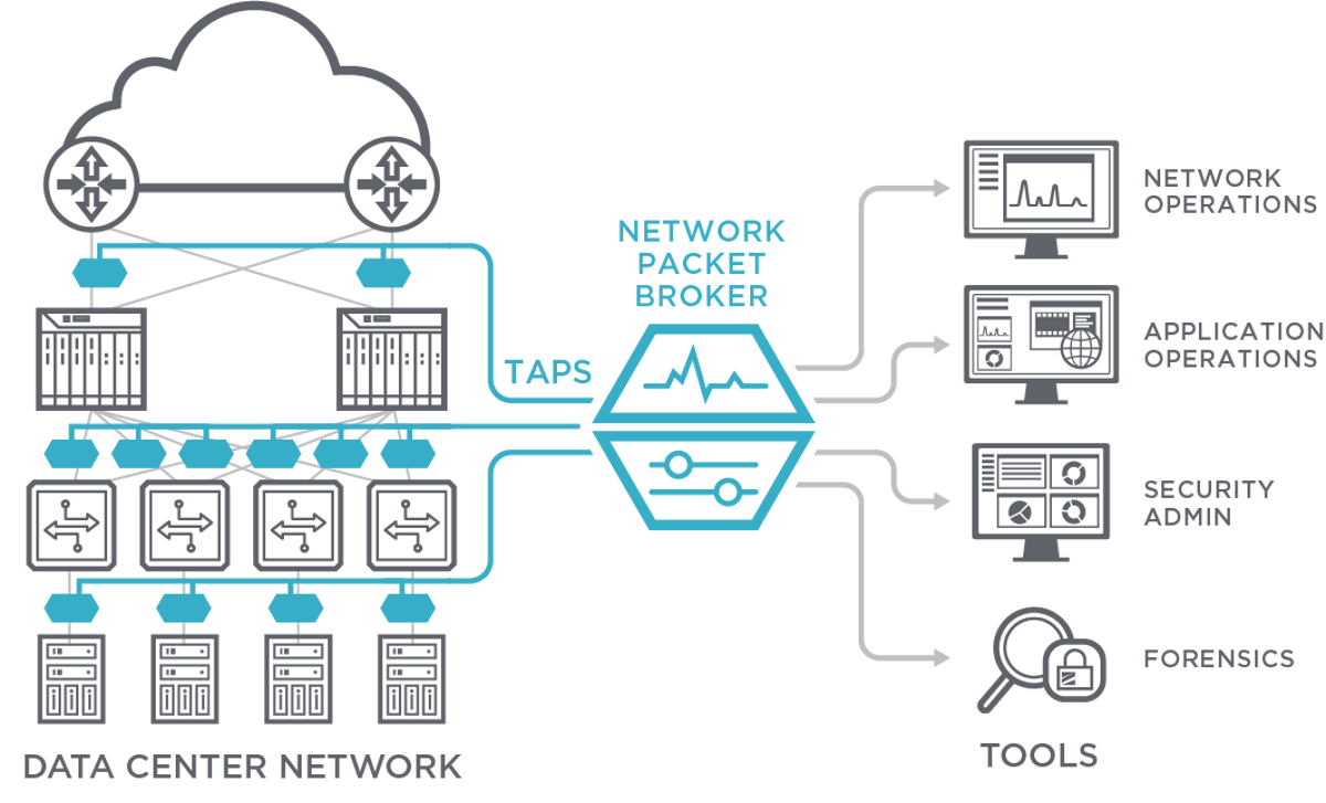 Network Visibility - Network Packet Broker