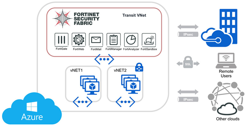 Fortinet Security Fabric for Microsoft Azure -